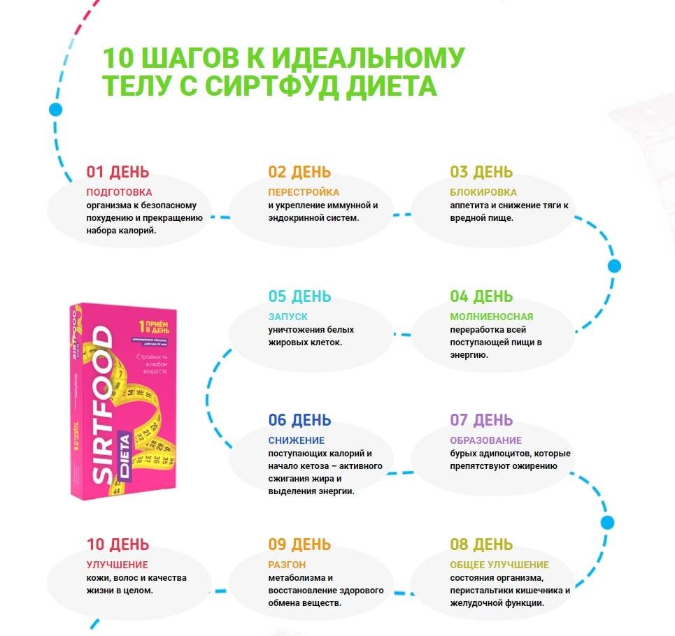 инструкция по применению сиртфуд диета
