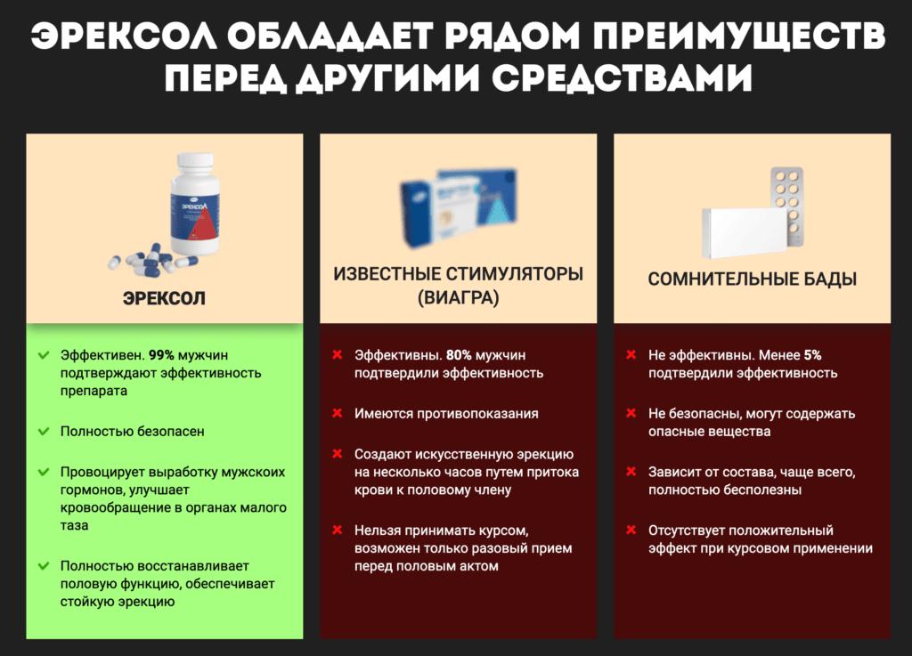 аналоги эрексол купить в аптеке